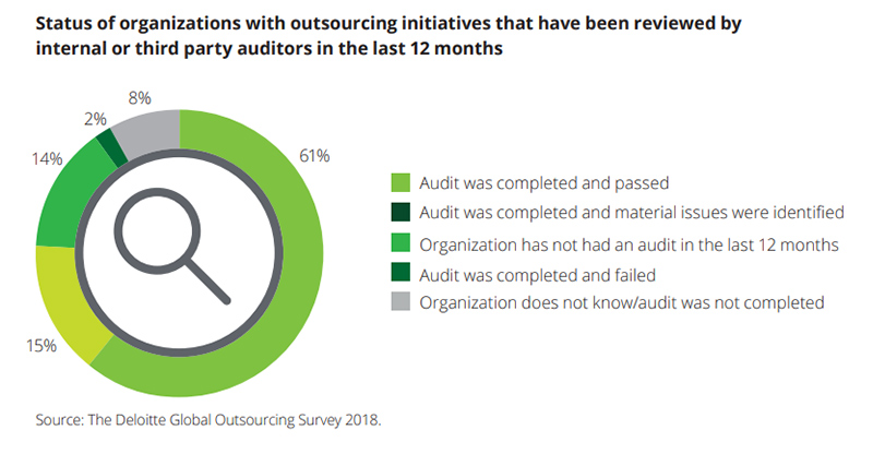 Outourcing initiative that have been reviewed by internal or third party auditors: 61% of organisations have completed and passed audit of their outsourcing departments and 15% completed and identified material issues